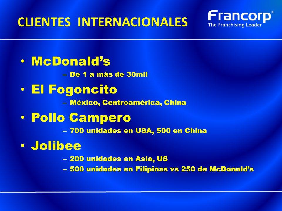 CLIENTES INTERNACIONALES McDonalds – De 1 a más de 30mil El Fogoncito – México, Centroamérica, China Pollo Campero – 700 unidades en USA, 500 en China