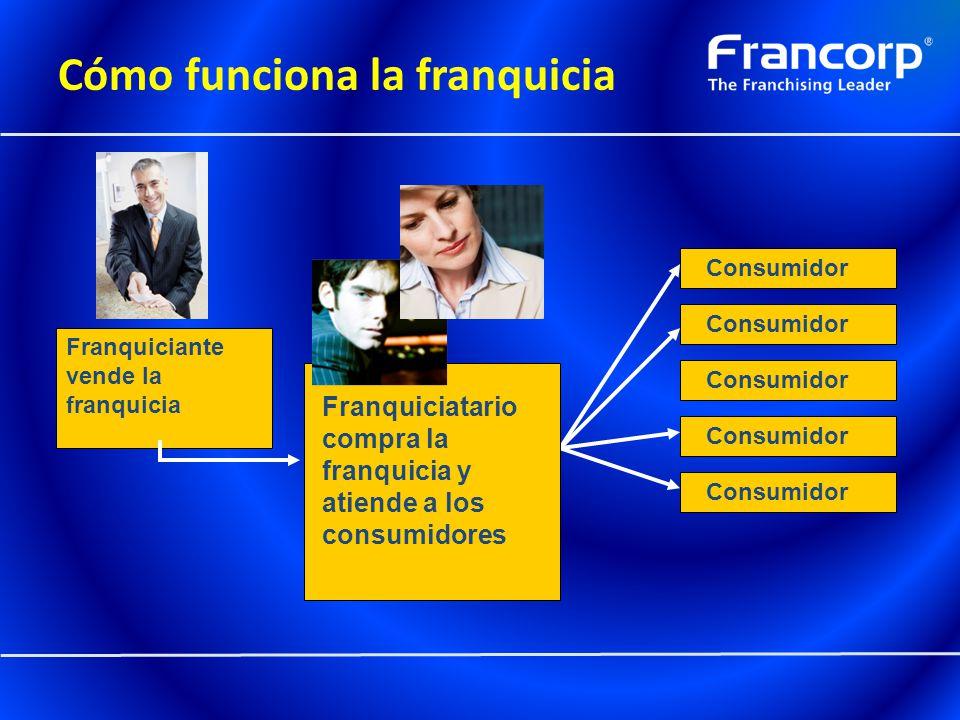Cómo funciona la franquicia Consumidor Franquiciatario compra la franquicia y atiende a los consumidores Franquiciante vende la franquicia