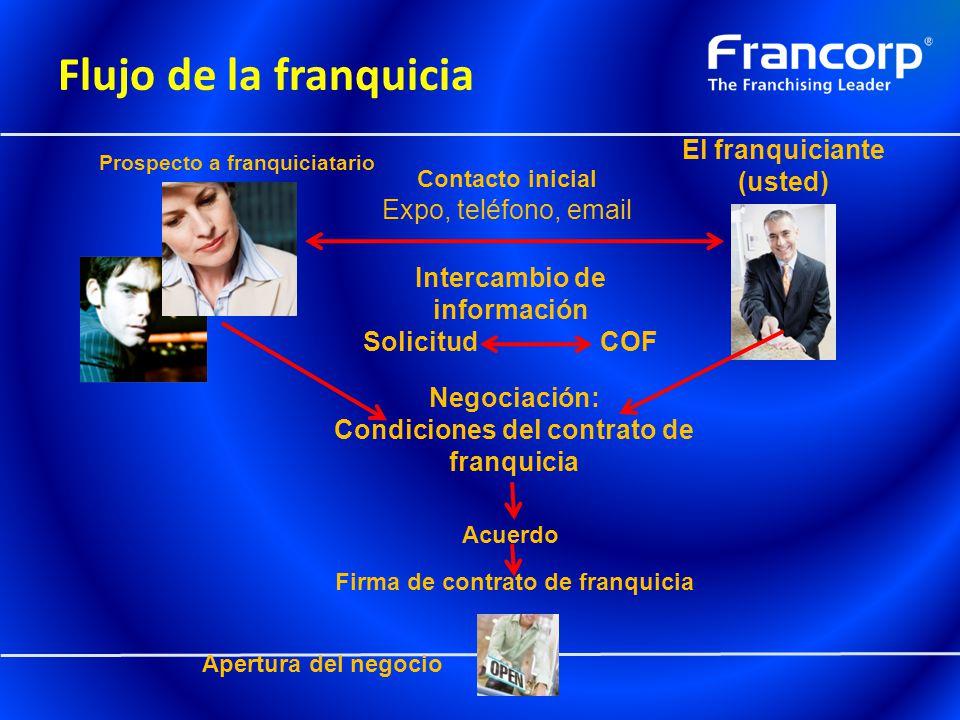 Flujo de la franquicia El franquiciante (usted) Contacto inicial Expo, teléfono, email Negociación: Condiciones del contrato de franquicia Acuerdo Fir