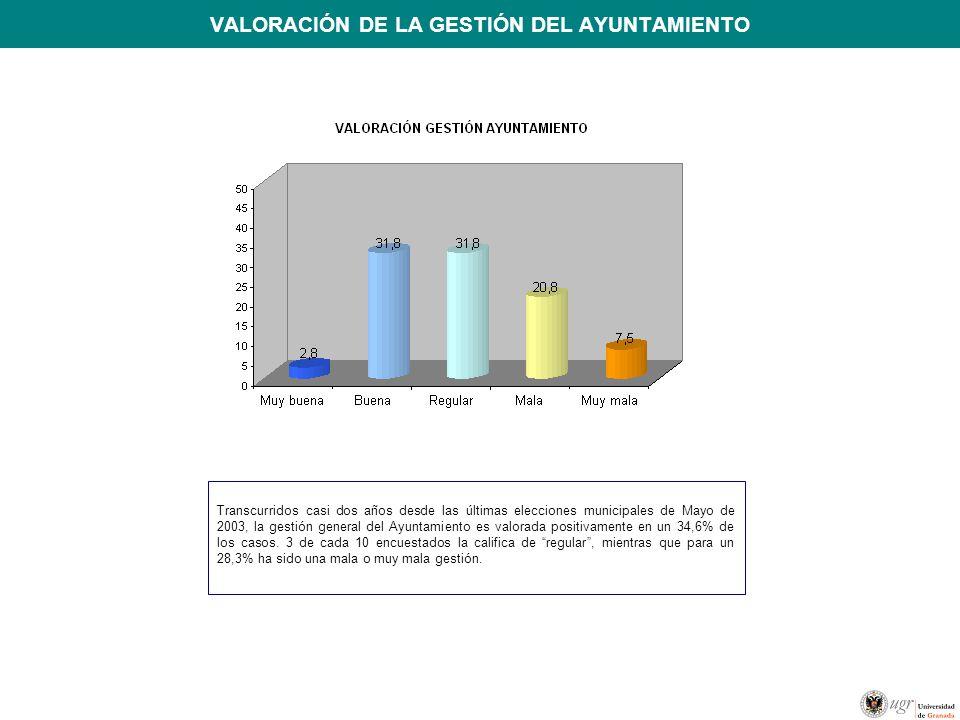 VALORACIÓN DE LA GESTIÓN DEL AYUNTAMIENTO Transcurridos casi dos años desde las últimas elecciones municipales de Mayo de 2003, la gestión general del Ayuntamiento es valorada positivamente en un 34,6% de los casos.