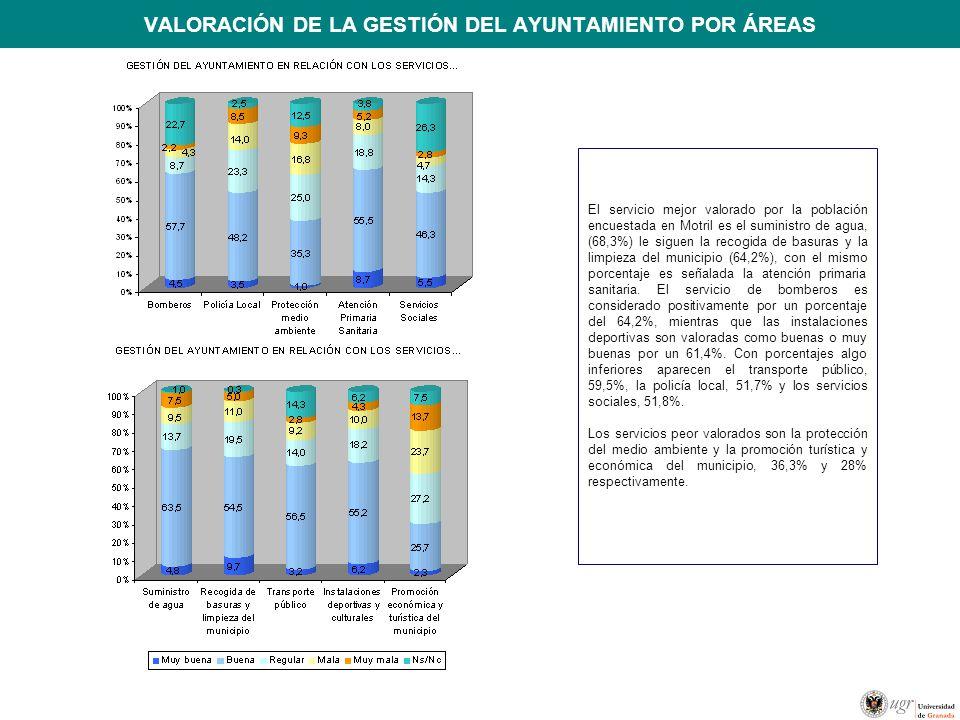 VALORACIÓN DE LA GESTIÓN DEL AYUNTAMIENTO POR ÁREAS El servicio mejor valorado por la población encuestada en Motril es el suministro de agua, (68,3%) le siguen la recogida de basuras y la limpieza del municipio (64,2%), con el mismo porcentaje es señalada la atención primaria sanitaria.