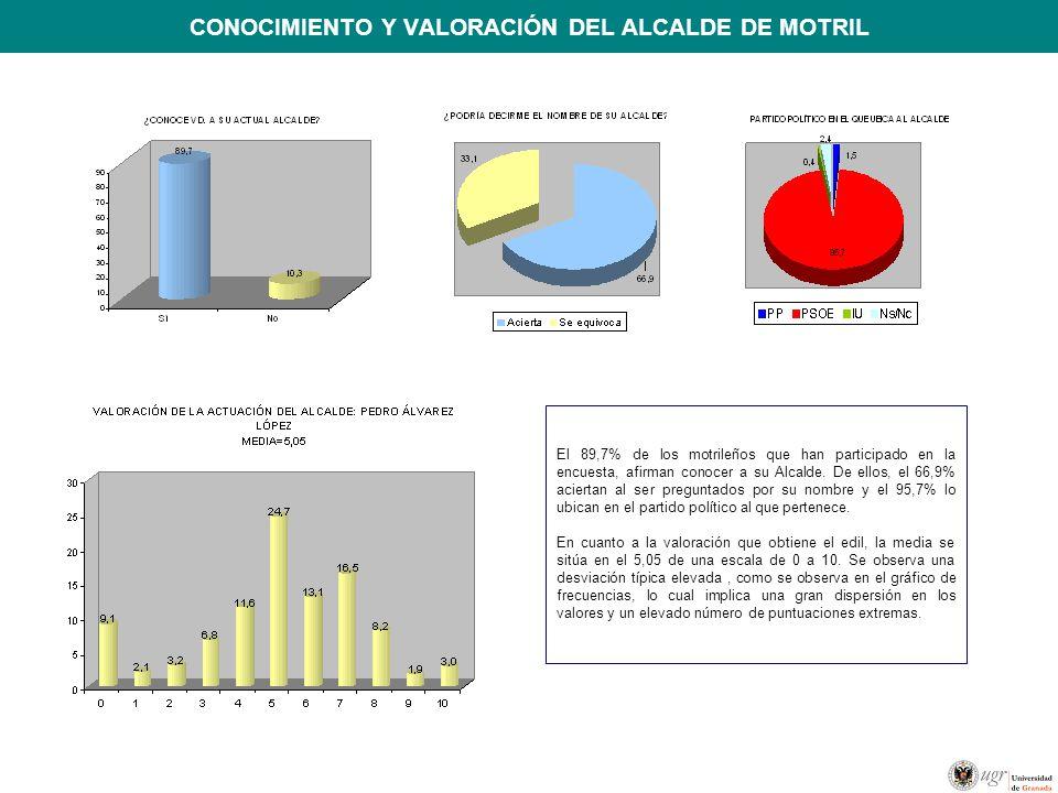CONOCIMIENTO Y VALORACIÓN DEL ALCALDE DE MOTRIL El 89,7% de los motrileños que han participado en la encuesta, afirman conocer a su Alcalde. De ellos,