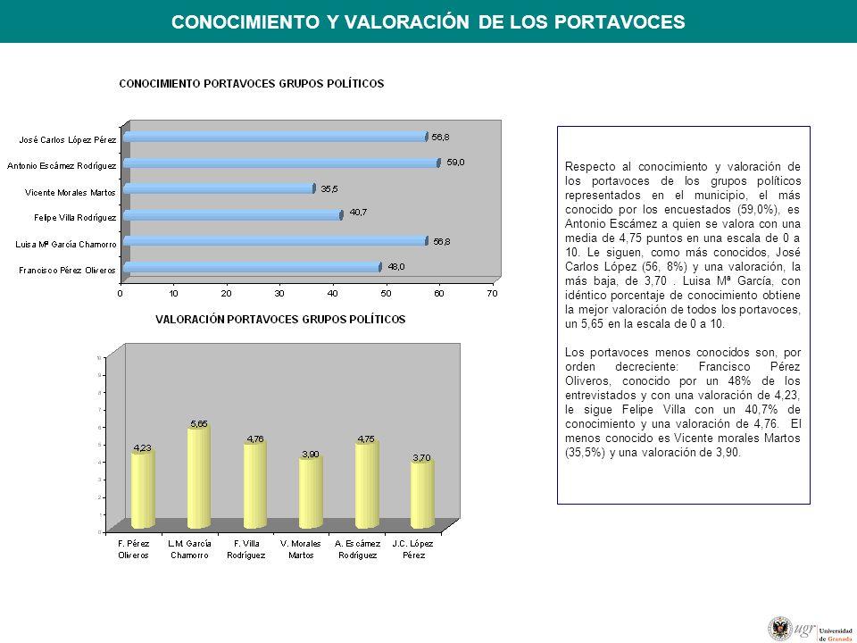 CONOCIMIENTO Y VALORACIÓN DE LOS PORTAVOCES Respecto al conocimiento y valoración de los portavoces de los grupos políticos representados en el municipio, el más conocido por los encuestados (59,0%), es Antonio Escámez a quien se valora con una media de 4,75 puntos en una escala de 0 a 10.