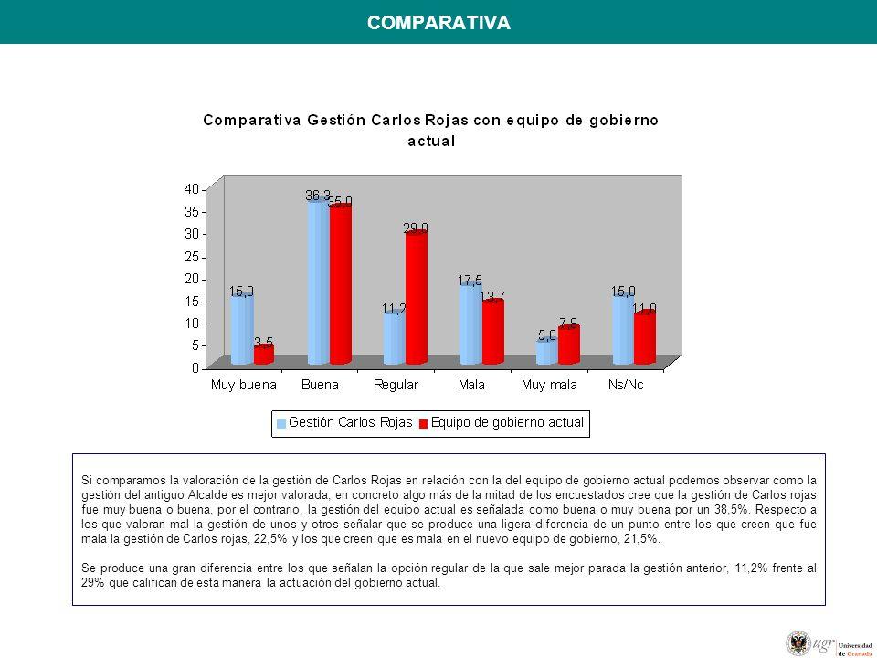COMPARATIVA Si comparamos la valoración de la gestión de Carlos Rojas en relación con la del equipo de gobierno actual podemos observar como la gestió