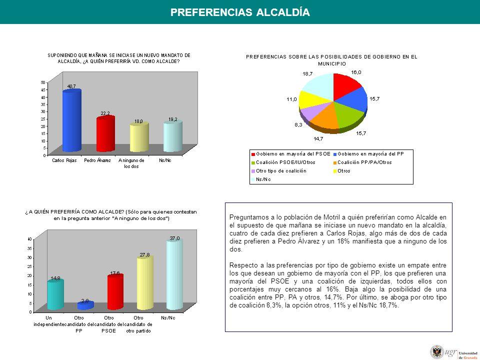 PREFERENCIAS ALCALDÍA Preguntamos a lo población de Motril a quién preferirían como Alcalde en el supuesto de que mañana se iniciase un nuevo mandato en la alcaldía, cuatro de cada diez prefieren a Carlos Rojas, algo más de dos de cada diez prefieren a Pedro Álvarez y un 18% manifiesta que a ninguno de los dos.