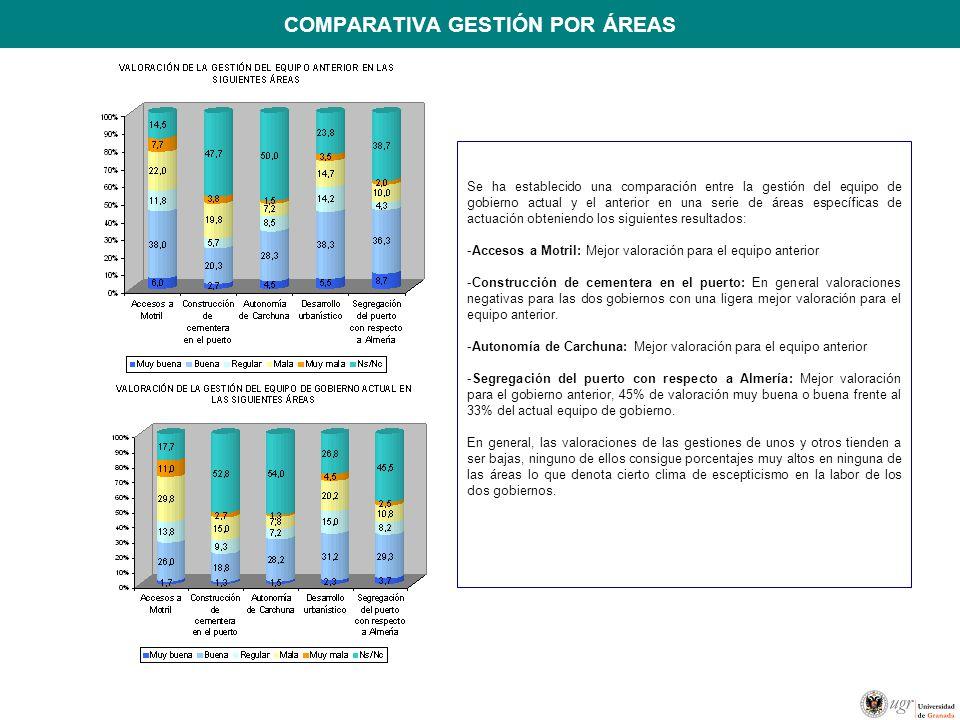 COMPARATIVA GESTIÓN POR ÁREAS Se ha establecido una comparación entre la gestión del equipo de gobierno actual y el anterior en una serie de áreas esp
