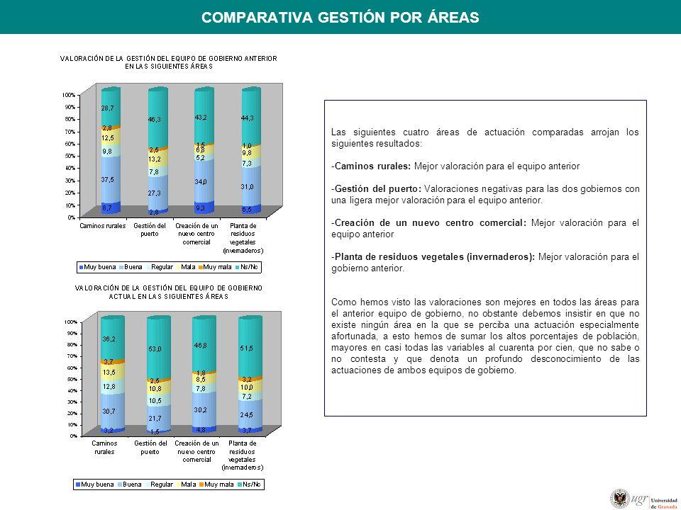 COMPARATIVA GESTIÓN POR ÁREAS Las siguientes cuatro áreas de actuación comparadas arrojan los siguientes resultados: -Caminos rurales: Mejor valoració