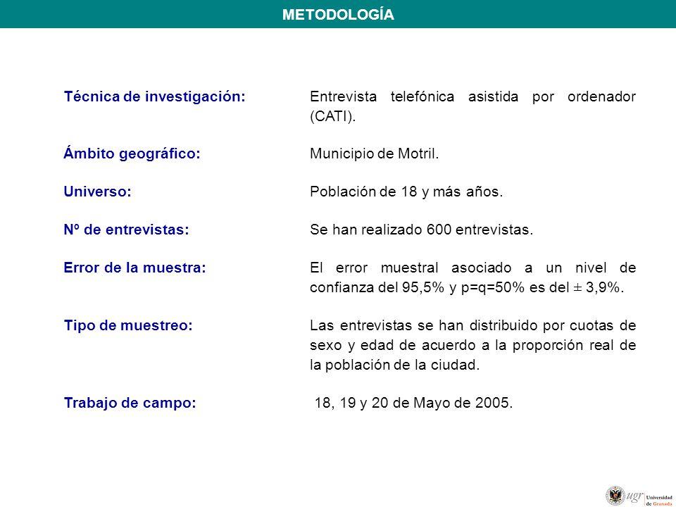 METODOLOGÍA Técnica de investigación:Entrevista telefónica asistida por ordenador (CATI).