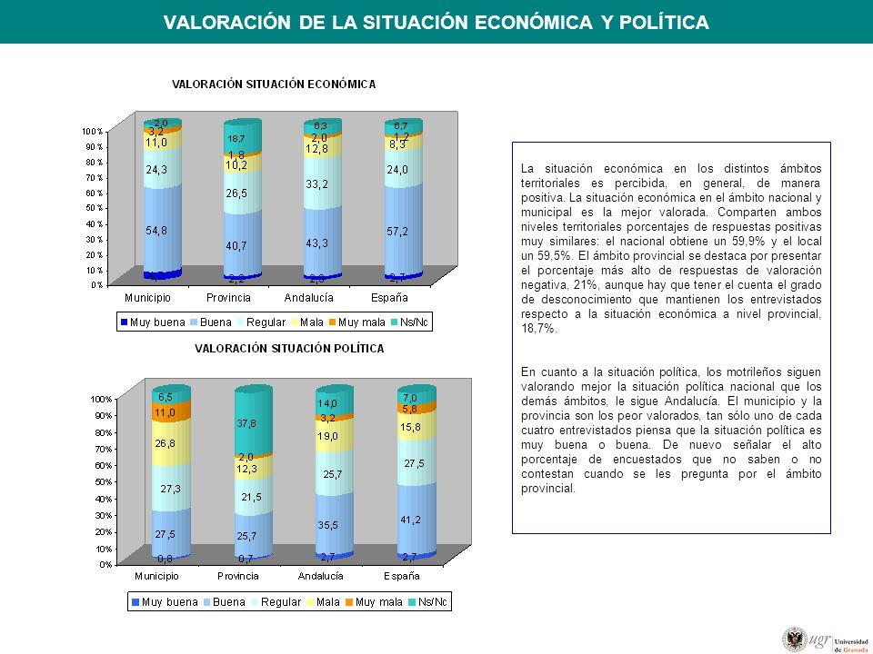 VALORACIÓN DE LA SITUACIÓN ECONÓMICA Y POLÍTICA La situación económica en los distintos ámbitos territoriales es percibida, en general, de manera posi