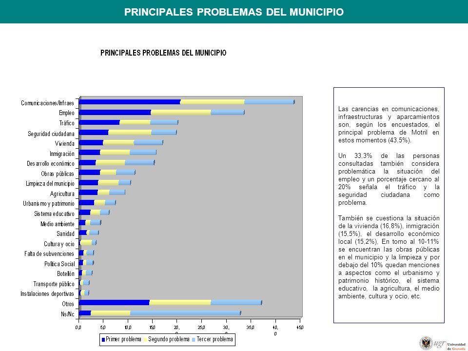 PRINCIPALES PROBLEMAS DEL MUNICIPIO Las carencias en comunicaciones, infraestructuras y aparcamientos son, según los encuestados, el principal problema de Motril en estos momentos (43,5%).
