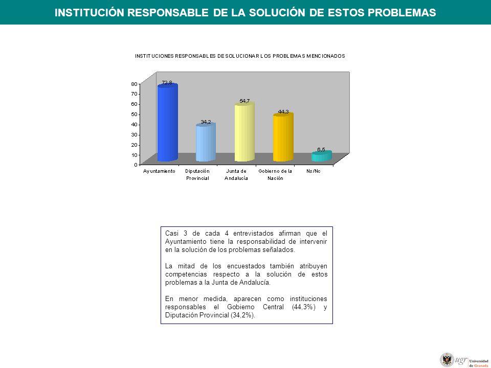 INSTITUCIÓN RESPONSABLE DE LA SOLUCIÓN DE ESTOS PROBLEMAS Casi 3 de cada 4 entrevistados afirman que el Ayuntamiento tiene la responsabilidad de intervenir en la solución de los problemas señalados.