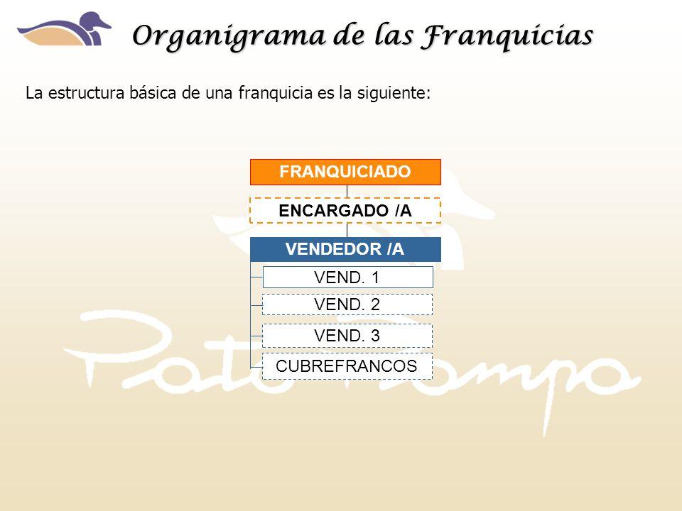 La estructura básica de una franquicia es la siguiente: Organigrama de las Franquicias FRANQUICIADO VENDEDOR /A VEND. 1 VEND. 2 ENCARGADO /A VEND. 3 C