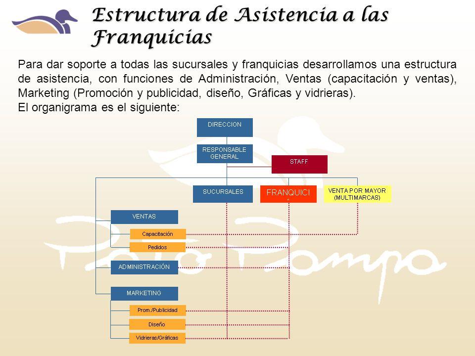 Para dar soporte a todas las sucursales y franquicias desarrollamos una estructura de asistencia, con funciones de Administración, Ventas (capacitació