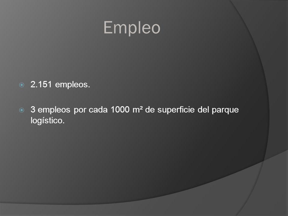 Empleo 2.151 empleos. 3 empleos por cada 1000 m² de superficie del parque logístico.