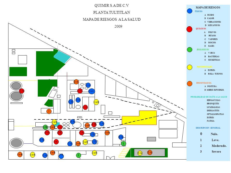 QUIMIR S.A DE C.V PLANTA TULTITLAN MAPA DE RIESGOS 2009 ROCIOS 83.00 dBA 92.9 dBA85.19 dBA 80.00 dB(A) 75.00 dBA 90.23 dBA Nivel de exposición abajo del limite máximo permisible Nivel de exposición abajo del limite Máximo permisible.