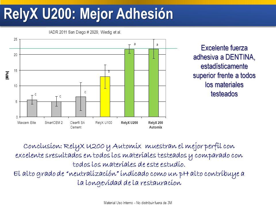 RelyX U200: Mejor Adhesión RelyX U200: Mejor Adhesión Material Uso Interno - No distribuir fuera de 3M 0 5 10 15 20 25 [MPa] b a a c c c Maxcem EliteSmartCEM 2Clearfil SA Cement RelyX U100 RelyX U200RelyX 200 Automix IADR 2011 San Diego # 2929, Wiedig et al.