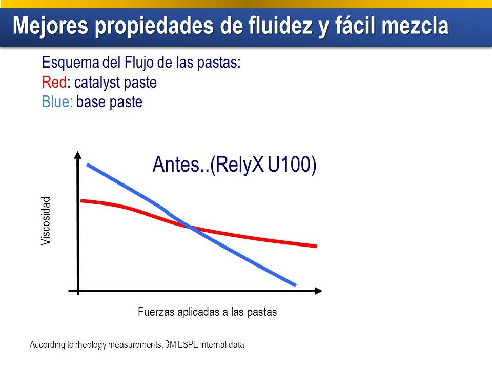 Mejores propiedades de fluidez y fácil mezcla Mejores propiedades de fluidez y fácil mezcla Viscosidad Fuerzas aplicadas a las pastas According to rheology measurements.