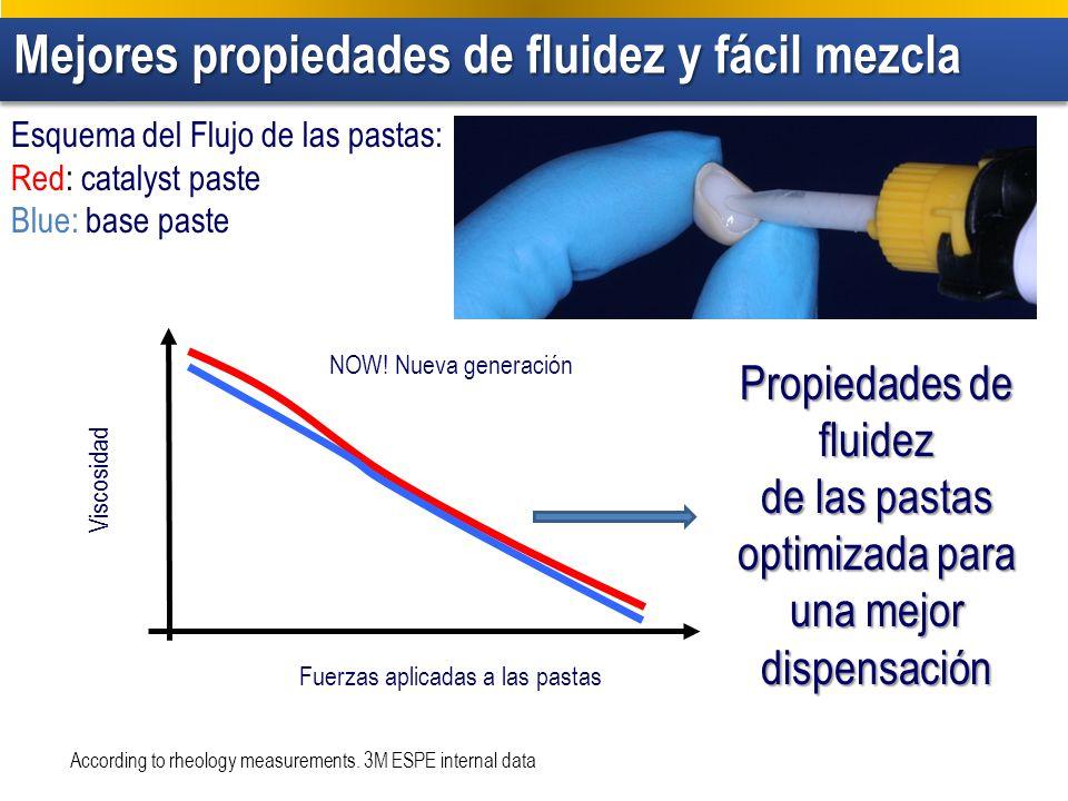 Mejores propiedades de fluidez y fácil mezcla Mejores propiedades de fluidez y fácil mezcla According to rheology measurements. 3M ESPE internal data