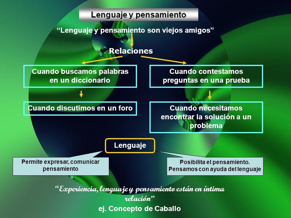 Lenguaje y pensamiento Lenguaje y pensamiento son viejos amigos Relaciones Cuando buscamos palabras en un diccionario Cuando contestamos preguntas en