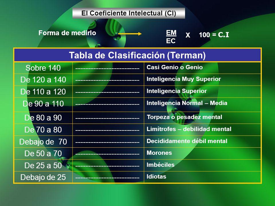 El Coeficiente Intelectual (CI) Forma de medirlo EM EC X 100 = C.I Tabla de Clasificación (Terman) Sobre 140------------------------- Casi Genio o Gen