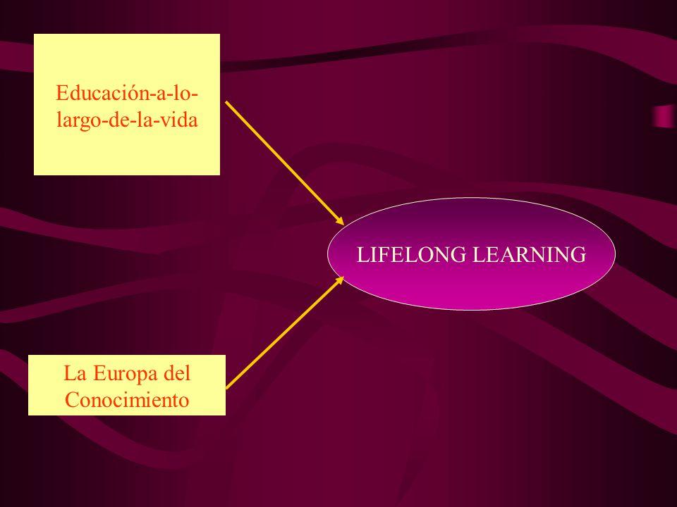 EDUCACIÓN A LO LARGO DE LA VIDA 1.Introduce un nuevo planteamiento en el concepto y praxis de la educación, en cuanto a lo que es y cuál deba ser su función.