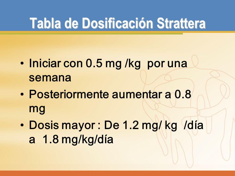 Tabla de Dosificación Strattera Iniciar con 0.5 mg /kg por una semana Posteriormente aumentar a 0.8 mg Dosis mayor : De 1.2 mg/ kg /día a 1.8 mg/kg/dí