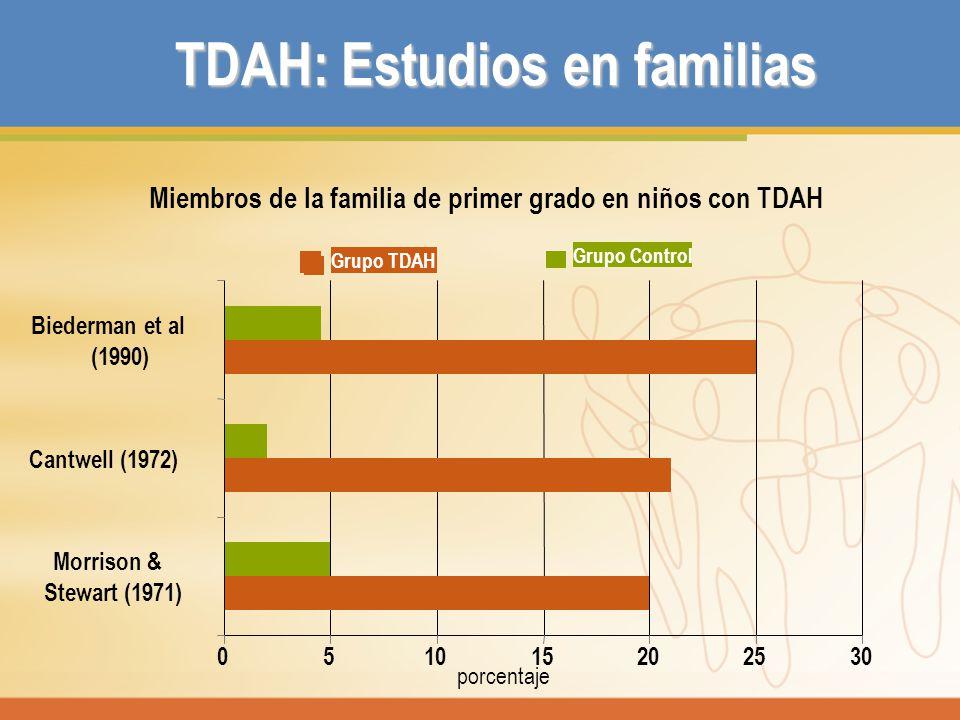 TDAH: Estudios en familias 051015202530 Morrison & Stewart (1971) Cantwell (1972) Biederman et al (1990) Grupo TDAH Grupo Control Miembros de la famil
