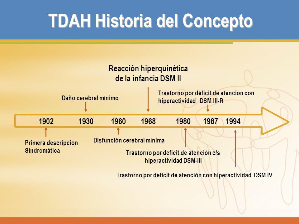 TDAH Historia del Concepto Daño cerebral mínimo Trastorno por déficit de atención con hiperactividad DSM III-R Primera descripción Sindromática Disfun