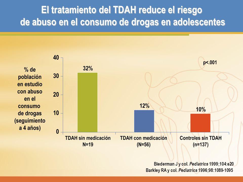 El tratamiento del TDAH reduce el riesgo de abuso en el consumo de drogas en adolescentes Biederman J y col. Pediatrics 1999;104:e20 Barkley RA y col.