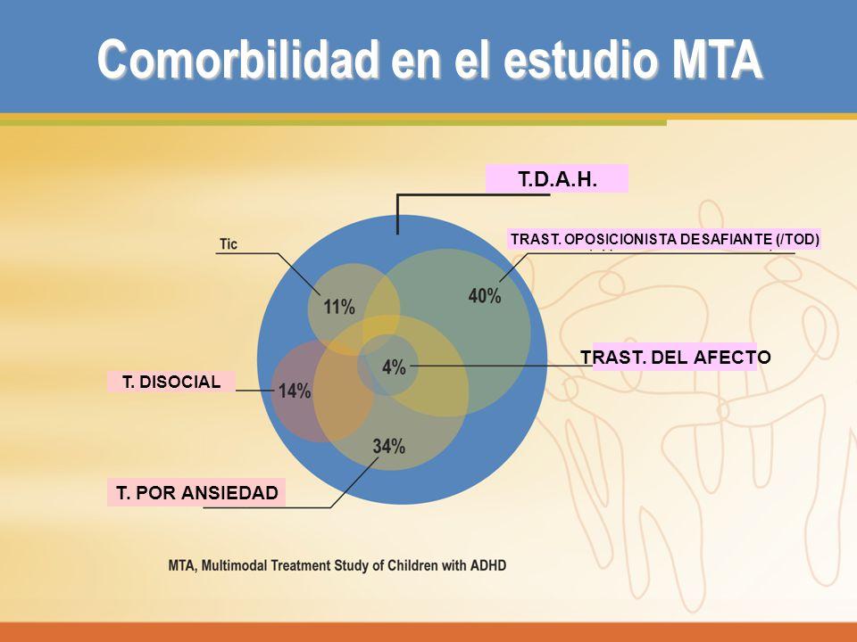 Comorbilidad en el estudio MTA T.D.A.H. TRAST. OPOSICIONISTA DESAFIANTE (/TOD) T. DISOCIAL T. POR ANSIEDAD TRAST. DEL AFECTO