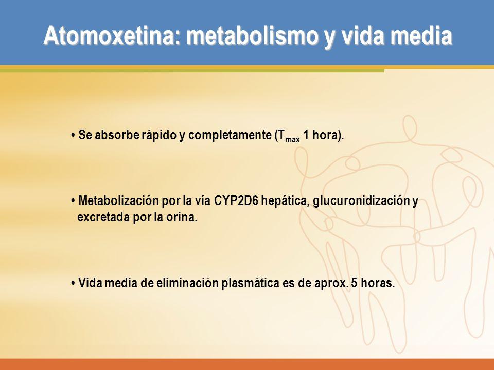 Se absorbe rápido y completamente (T max 1 hora). Metabolización por la vía CYP2D6 hepática, glucuronidización y excretada por la orina. Vida media de