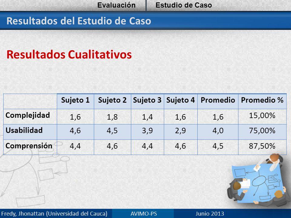 Resultados del Estudio de Caso Resultados Cualitativos EvaluaciónEstudio de Caso Fredy, Jhonattan (Universidad del Cauca) AVIMO-PS Junio 2013 Sujeto 1Sujeto 2Sujeto 3Sujeto 4PromedioPromedio % Complejidad 1,61,81,41,6 15,00% Usabilidad 4,64,53,92,94,075,00% Comprensión 4,44,64,44,64,587,50%