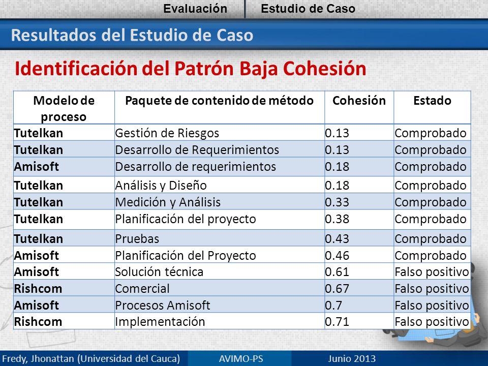 Resultados del Estudio de Caso Identificación del Patrón Baja Cohesión EvaluaciónEstudio de Caso Fredy, Jhonattan (Universidad del Cauca) AVIMO-PS Junio 2013 Modelo de proceso Paquete de contenido de métodoCohesiónEstado TutelkanGestión de Riesgos0.13Comprobado TutelkanDesarrollo de Requerimientos0.13Comprobado AmisoftDesarrollo de requerimientos0.18Comprobado TutelkanAnálisis y Diseño0.18Comprobado TutelkanMedición y Análisis0.33Comprobado TutelkanPlanificación del proyecto0.38Comprobado TutelkanPruebas0.43Comprobado AmisoftPlanificación del Proyecto0.46Comprobado AmisoftSolución técnica0.61Falso positivo RishcomComercial0.67Falso positivo AmisoftProcesos Amisoft0.7Falso positivo RishcomImplementación0.71Falso positivo