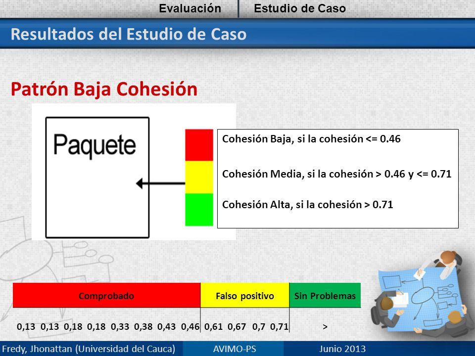 Resultados del Estudio de Caso Patrón Baja Cohesión EvaluaciónEstudio de Caso Fredy, Jhonattan (Universidad del Cauca) AVIMO-PS Junio 2013 Cohesión Baja, si la cohesión 0.46 y 0.71 ComprobadoFalso positivoSin Problemas 0,13 0,18 0,330,380,430,460,610,670,70,71>