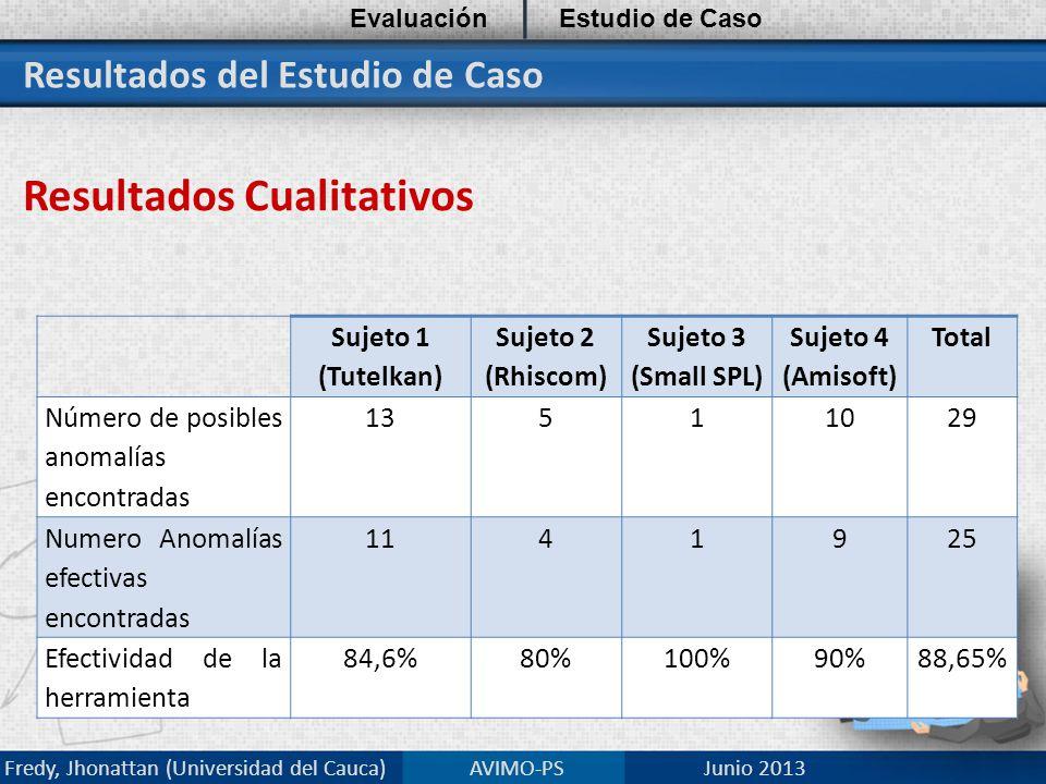 Resultados del Estudio de Caso Resultados Cualitativos EvaluaciónEstudio de Caso Fredy, Jhonattan (Universidad del Cauca) AVIMO-PS Junio 2013 Sujeto 1 (Tutelkan) Sujeto 2 (Rhiscom) Sujeto 3 (Small SPL) Sujeto 4 (Amisoft) Total Número de posibles anomalías encontradas 13511029 Numero Anomalías efectivas encontradas 1141925 Efectividad de la herramienta 84,6%80%100%90%88,65%