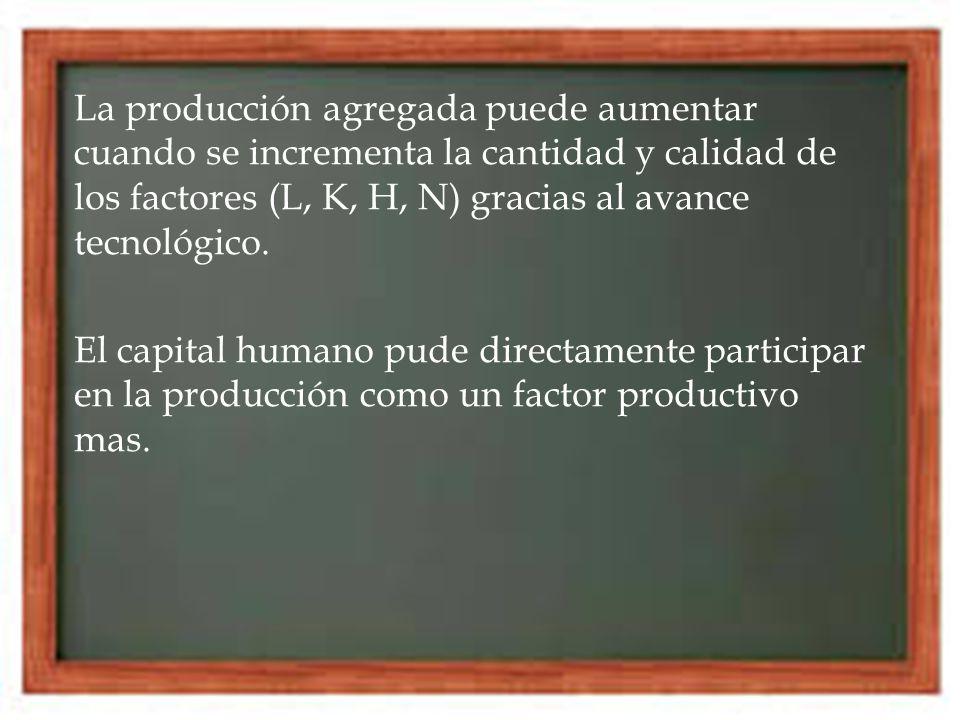 La producción agregada puede aumentar cuando se incrementa la cantidad y calidad de los factores (L, K, H, N) gracias al avance tecnológico. El capita
