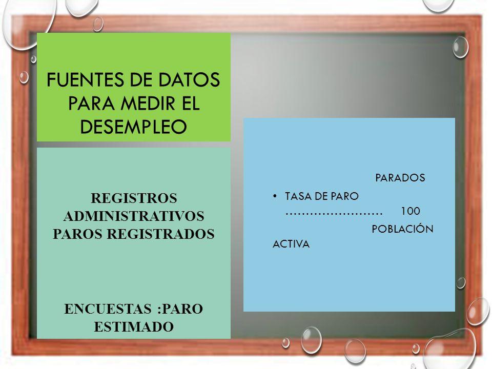 FUENTES DE DATOS PARA MEDIR EL DESEMPLEO PARADOS TASA DE PARO …………………… 100 POBLACIÓN ACTIVA REGISTROS ADMINISTRATIVOS PAROS REGISTRADOS ENCUESTAS :PAR