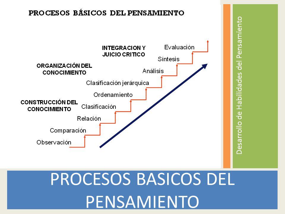PROCESOS BASICOS DEL PENSAMIENTO Desarrollo de Habilidades del Pensamiento