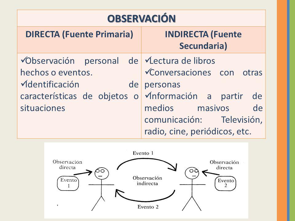 OBSERVACIÓN DIRECTA (Fuente Primaria)INDIRECTA (Fuente Secundaria) Observación personal de hechos o eventos. Identificación de características de obje