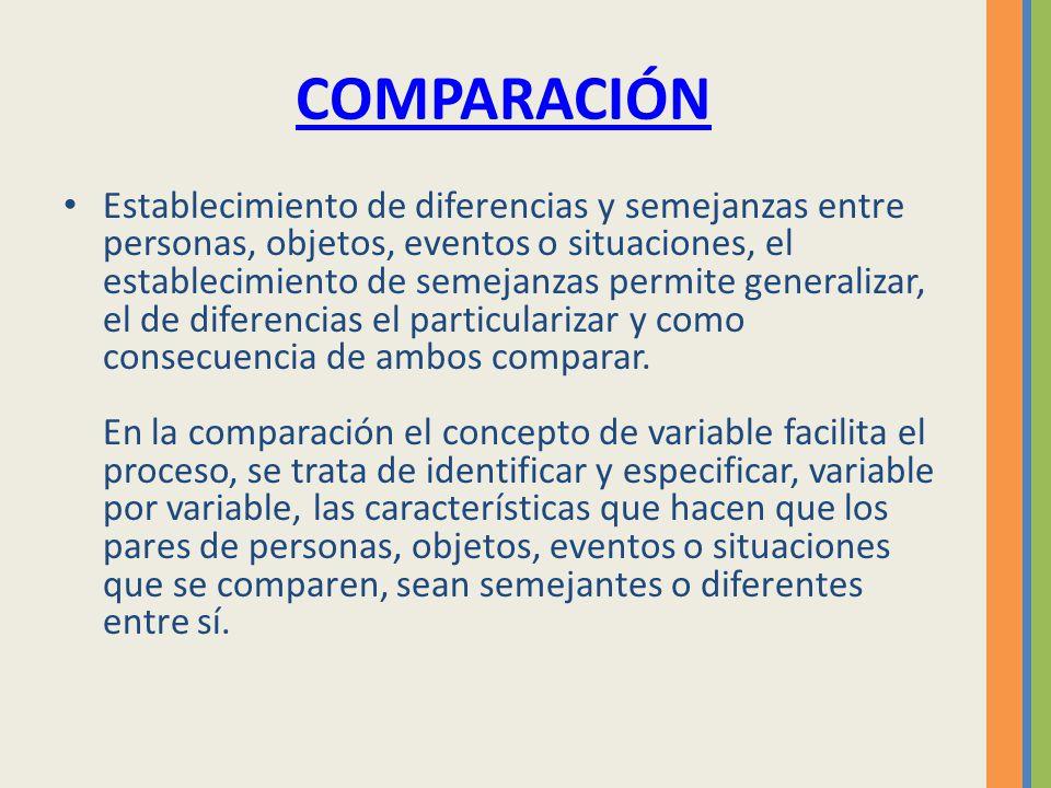 COMPARACIÓN Establecimiento de diferencias y semejanzas entre personas, objetos, eventos o situaciones, el establecimiento de semejanzas permite gener