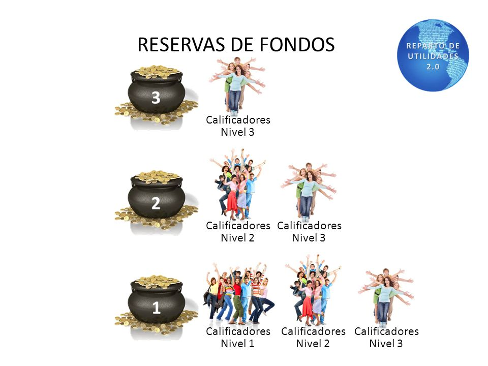 RESERVAS DE FONDOS THE COUNTRY IN WHICH THE MANAGER QUALIFIES FOR THEIR WORLDWIDE BONUSES EACH MONTH. USUALLY WHERE THE MANAGER LIVES. Calificadores N