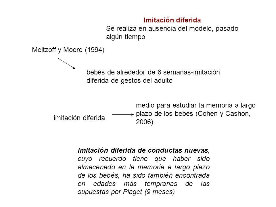 Imitación diferida Se realiza en ausencia del modelo, pasado algún tiempo Meltzoff y Moore (1994) bebés de alrededor de 6 semanas-imitación diferida d