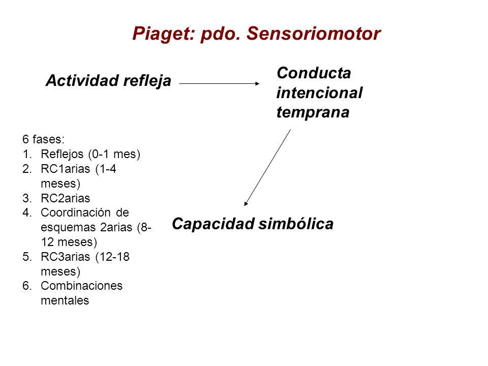 Piaget: pdo. Sensoriomotor Actividad refleja Conducta intencional temprana Capacidad simbólica 6 fases: 1.Reflejos (0-1 mes) 2.RC1arias (1-4 meses) 3.