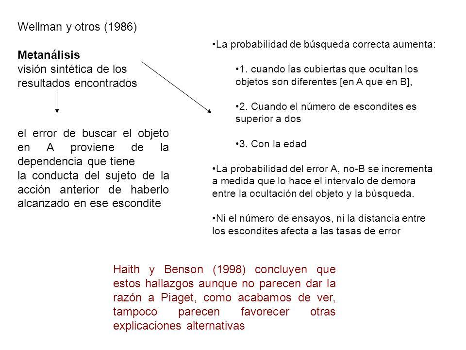 Wellman y otros (1986) Metanálisis visión sintética de los resultados encontrados La probabilidad de búsqueda correcta aumenta: 1. cuando las cubierta