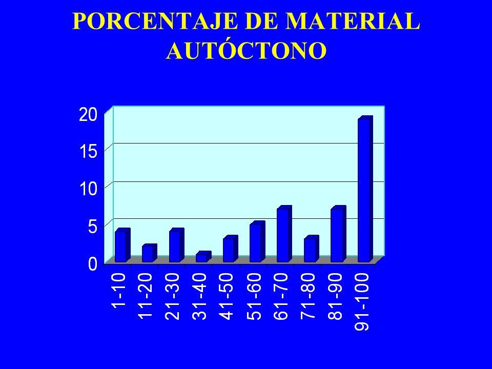 PORCENTAJE DE MATERIAL AUTÓCTONO