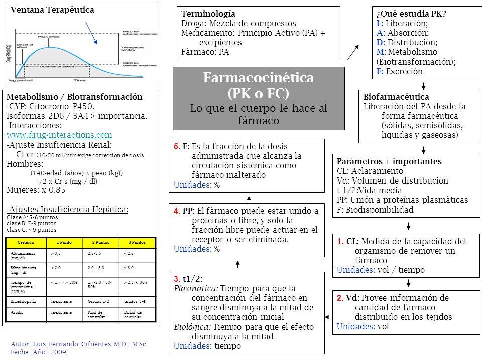Autor: Luis Fernando Cifuentes M.D., M.Sc. Fecha: Año 2009 Farmacocinética (PK o FC) Lo que el cuerpo le hace al fármaco Terminología Droga: Mezcla de