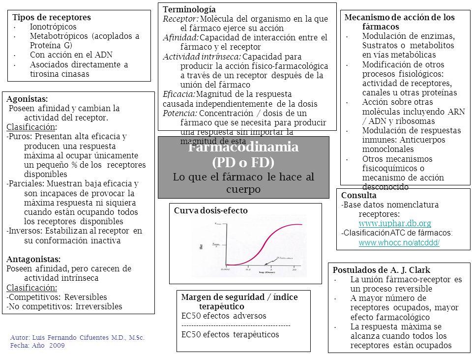 Autor: Luis Fernando Cifuentes M.D., M.Sc. Fecha: Año 2009 Farmacodinamia (PD o FD) Lo que el fármaco le hace al cuerpo Terminología Receptor: Molécul