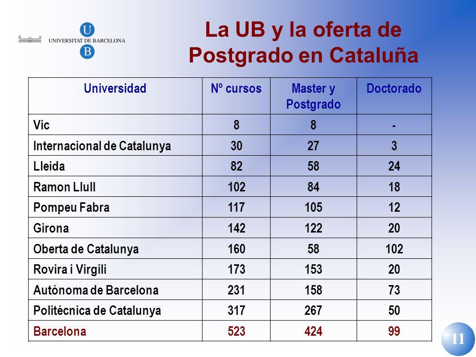 11 La UB y la oferta de Postgrado en Cataluña UniversidadNº cursosMaster y Postgrado Doctorado Vic88- Internacional de Catalunya30273 Lleida825824 Ram