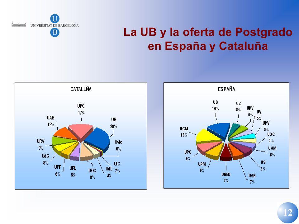 12 La UB y la oferta de Postgrado en España y Cataluña