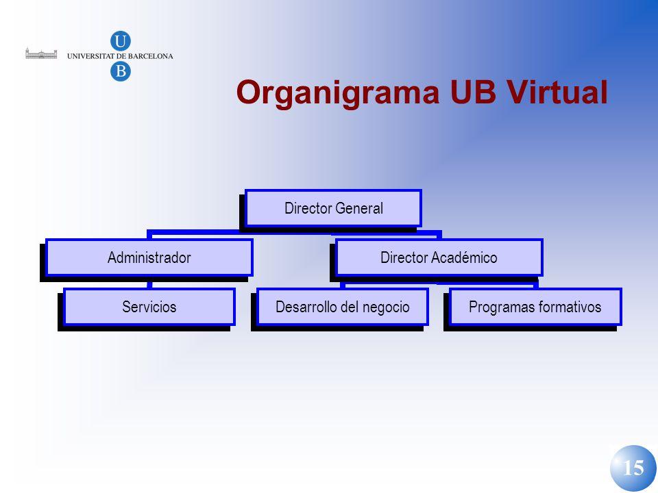 15 Organigrama UB Virtual
